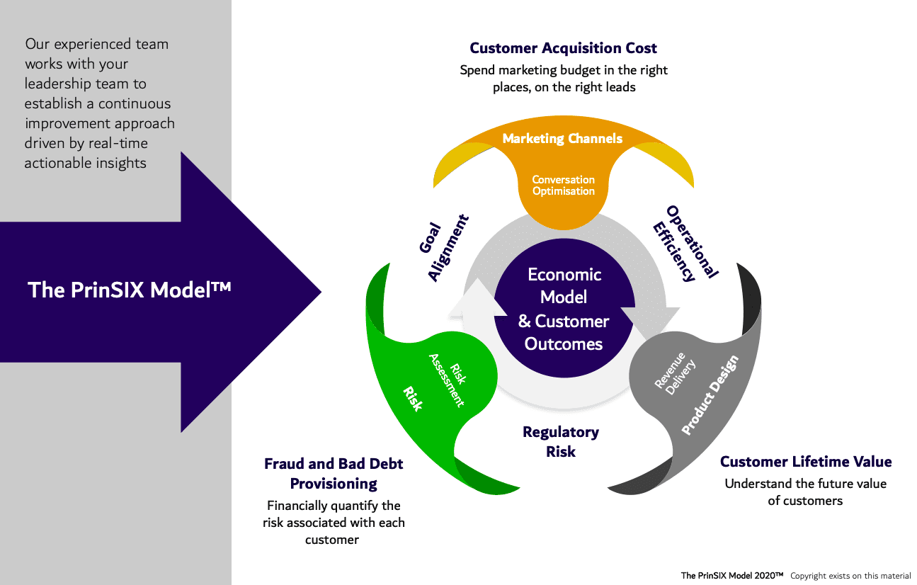The PrinSIX Model Graphic